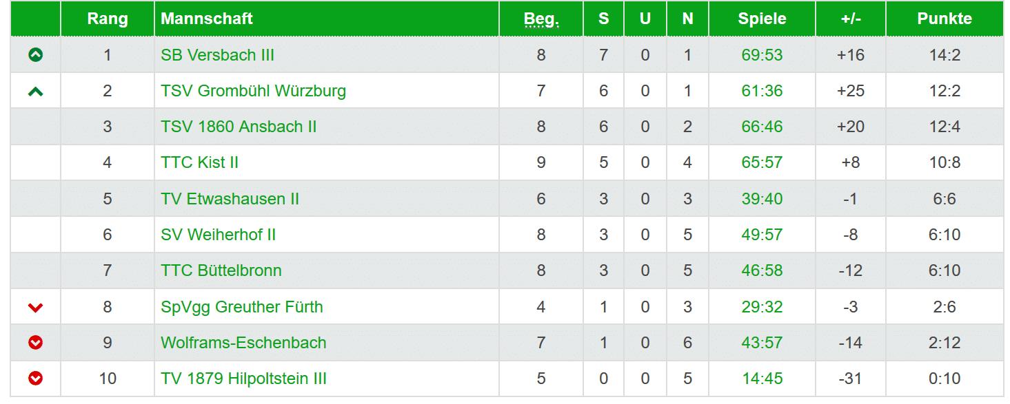 Landesliga: Abschluss der Vorrunde