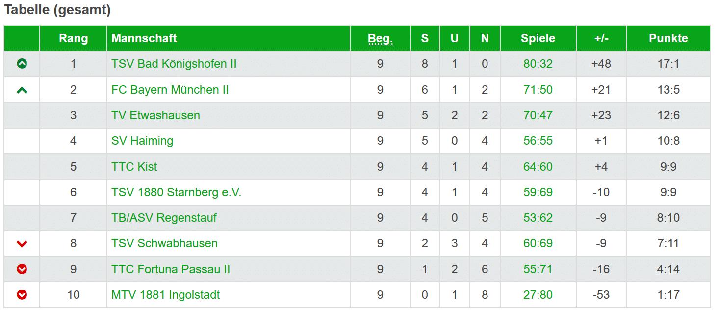Oberliga: Zwischenbericht zur Vorrunde
